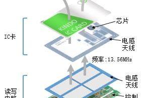 (中文) 铁电非接触式IC卡