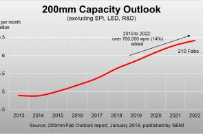 SEMI报告:200毫米Fab厂将在2022年生产70万片晶圆